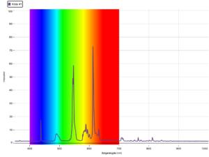 Spekter fra lysstoffrør